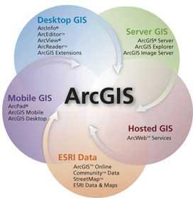 بخشهای مختلف نرم افزار ArcGIS