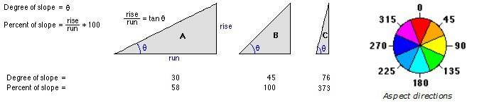 نقشه شیب و جهت شیب از منظر ریاضی
