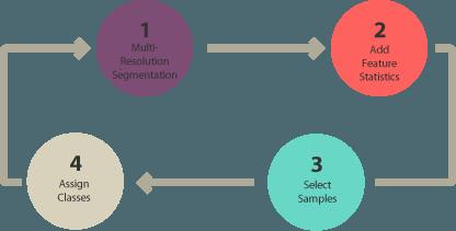 object-based-diagram