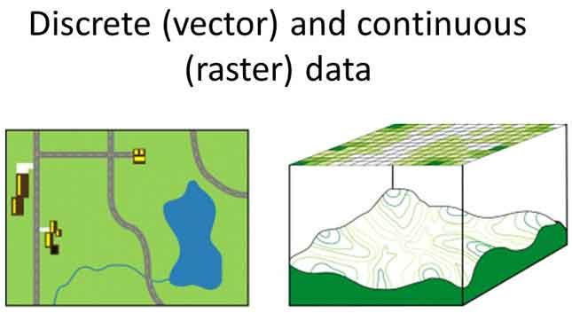 نمایی از نمایش داده های پیوسته و گسسته