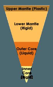 نمایی از لایه های داخلی زمین