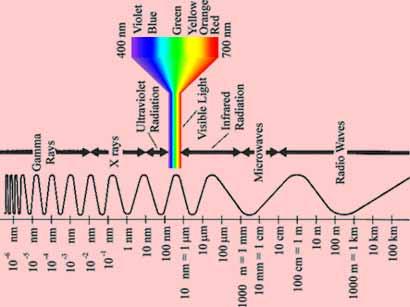 طیف امواج الکترومغناطیس