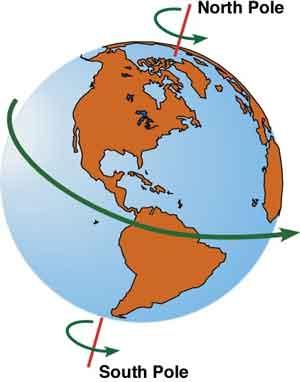 چرخش زمین به دور خود هنگام تصویربرداری باعث ایجاد خطای کشیدگی تصویر یا Image Motion خواهد شد
