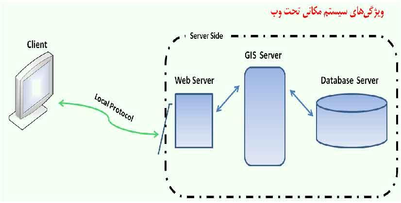 سیستم مکانی تحت Web با پروتکل محلی