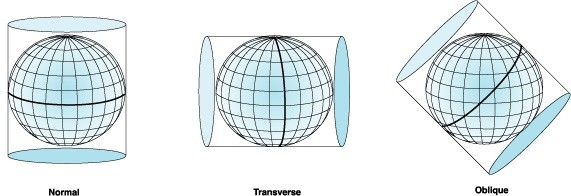 سیستم تصویر استوانه ای