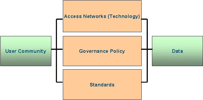 معماری زیرساخت داده مکانی (SDI)