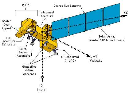 ماهواره ها و سکوها