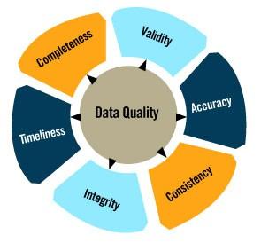 پارامترهای کیفیت داده های مکانی