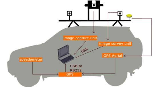 نمونه ای از سیستمهای Mobile Mapping جدید