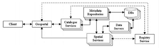 ساختار شماتیک Clearinghouse های نسل دوم