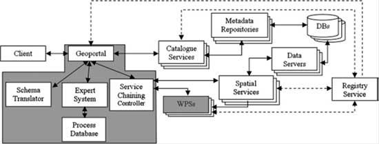 ساختار شماتیک یک Clearinghouse خبره