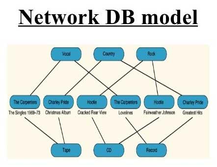 DataModel_Network