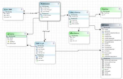 DataModels_GIS
