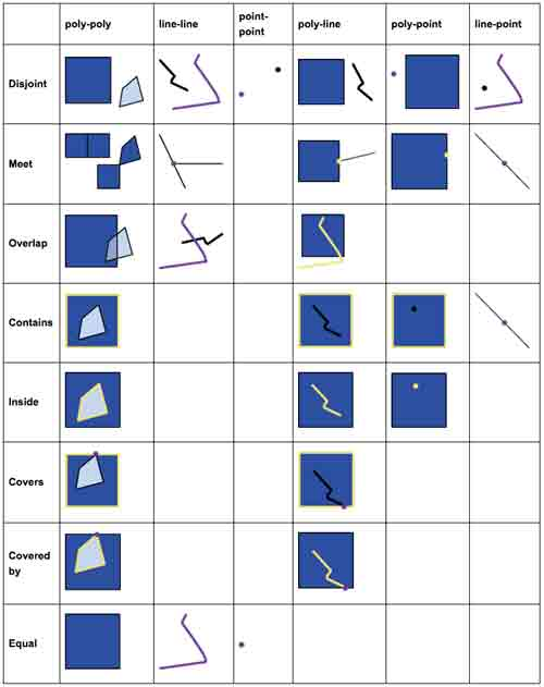 طبقه بندی توپولوژی براساس هندسه عوارض در فضای دوبعدی