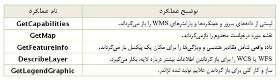 عملکردهای سرویس WMS