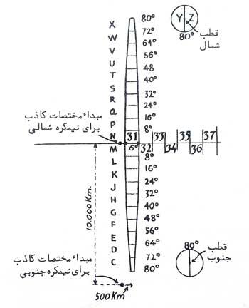 نحوه شماره گذاری ردیفی در سیستم تصویر UTM