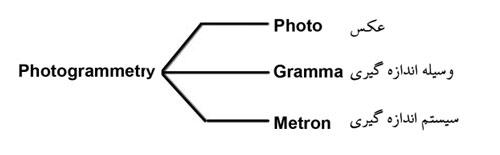 ریشه کلمه فتوگرامتری ( Photogrammetry )