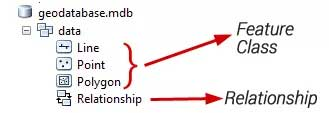 نمایی از ذخیره سازی داده ها در یک ژئودیتابیس محلی یا Personal GeoDatabase