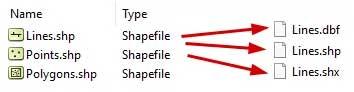 یک Shapefile حاوی سه فایل اصلی است. SHP و SHX و DBF