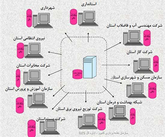 پایگاه داده مکانی شهری و استانی غیرمتمرکز یا توزیع یافته