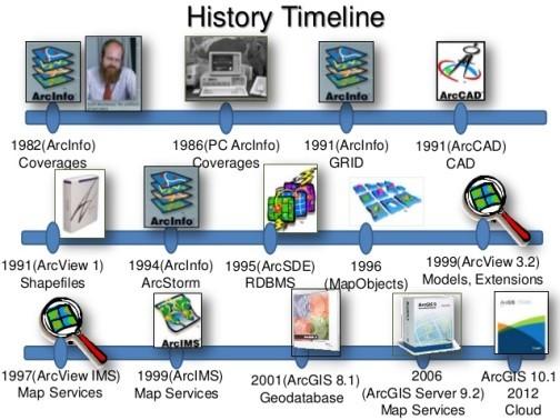 بسته نرم افزاری MapObjects یکی از اولین راه حل های پیشنهادی برای توسعه نرم افزارهای سیستمهای اطلاعات مکانی بود