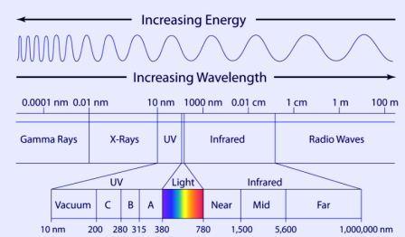 طیف امواج الکترومغناطیس - شامل امواج مادون قرمز یا فروسرخ (infrared)