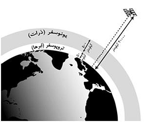 یونوسفر و تروپوسفر عامل خطاهای جوی در GPS