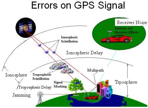 انواع خطاهای فاصلهیابی در تعیین موقعیت با استفاده از GPS
