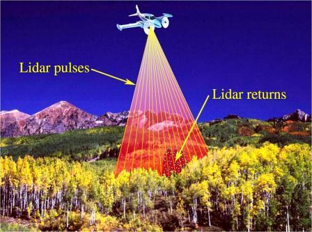 لیدار، ابزاری جهت نمونهبرداری