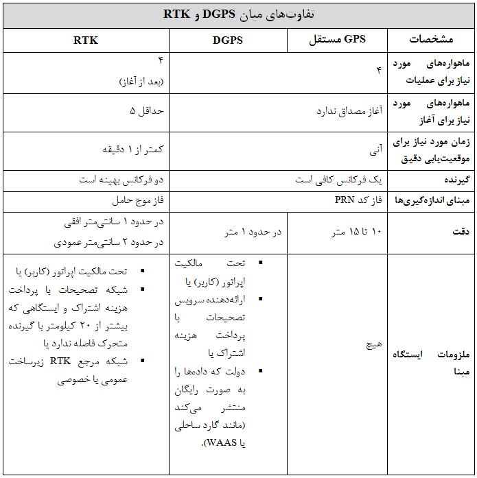 تفاوتهای میان DGPS و RTK