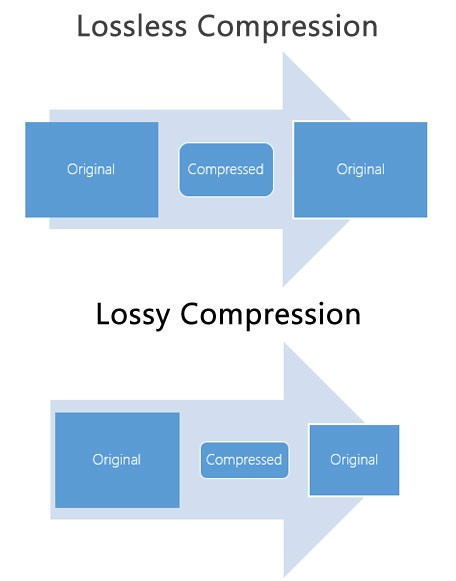 تفاوت بین الگوریتمهای فشردهسازی Lossy و Lossless در دادههای رستری