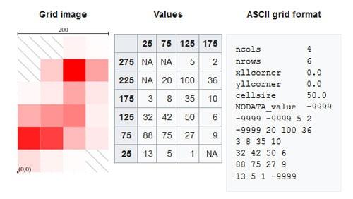 نمونه فایل رستری Esri Grid و نحوه ذخیرهسازی آن